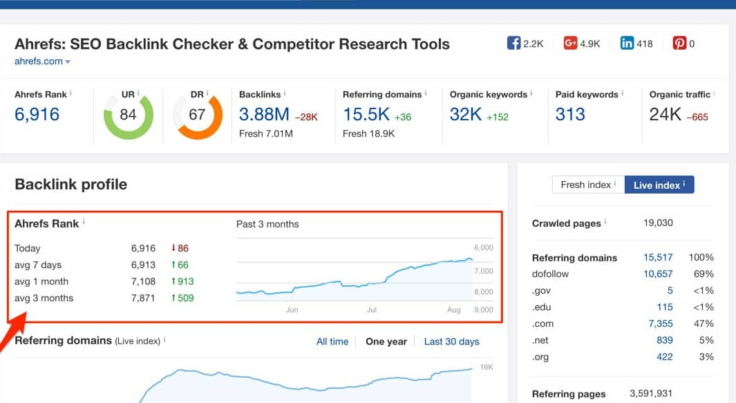 AHREFS RANK seo metric